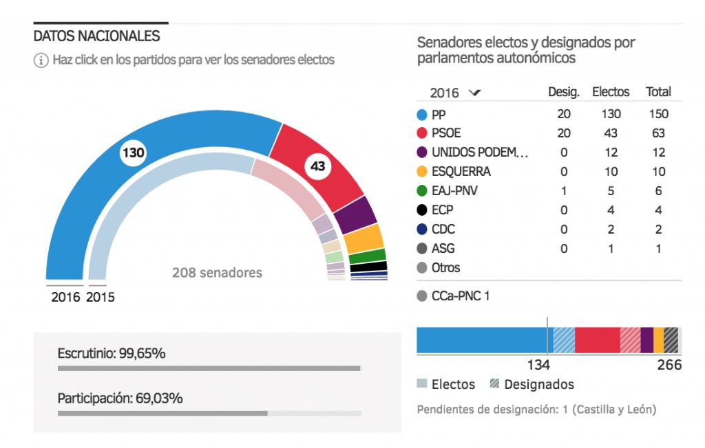 SENADO_NACIONAL